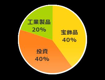 金の用途グラフ