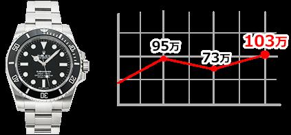 114060 PCグラフ