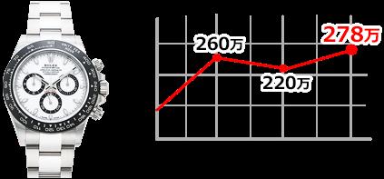 116500LN PCグラフ