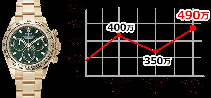 116508-green PCグラフ