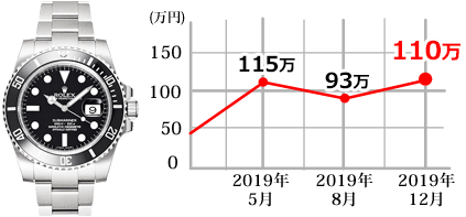 116610LN PCグラフ