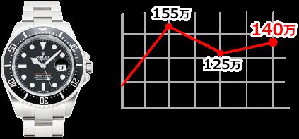 126600 PCグラフ