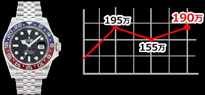 126710BLRO PCグラフ