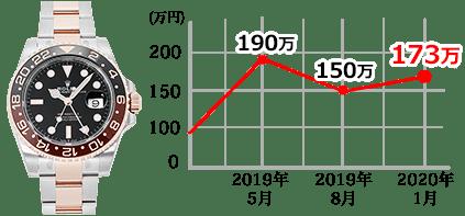 126711CHNR PCグラフ