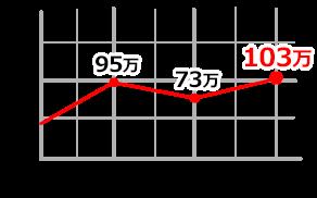 114060 SPグラフ