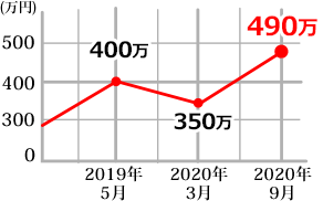 116508-green SPグラフ