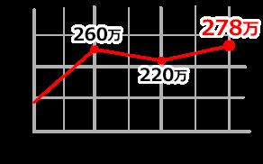 116610LN SPグラフ