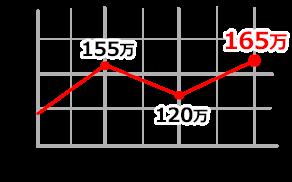 サブマリーナデイト 116610LV