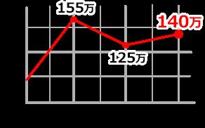 126600 SPグラフ