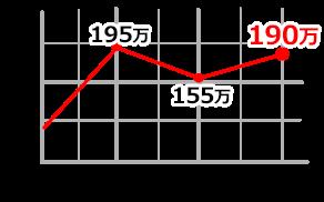 126710BLRO SPグラフ