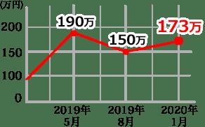 126711CHNR SPグラフ