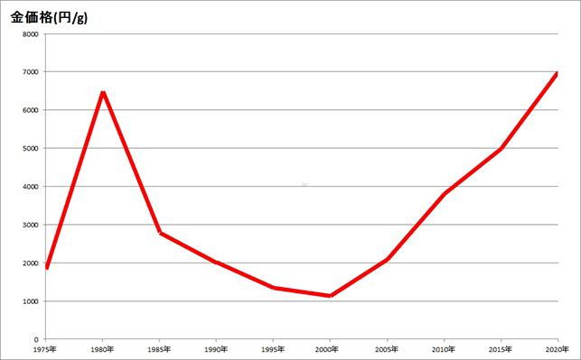 金の価格推移のグラフです。
