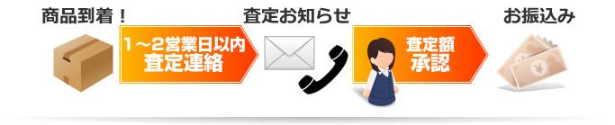 商品到着→査定お知らせ→お振込み