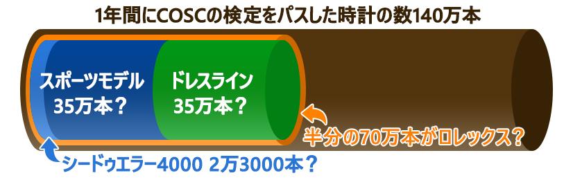 シードゥエラー4000 2万3000本?
