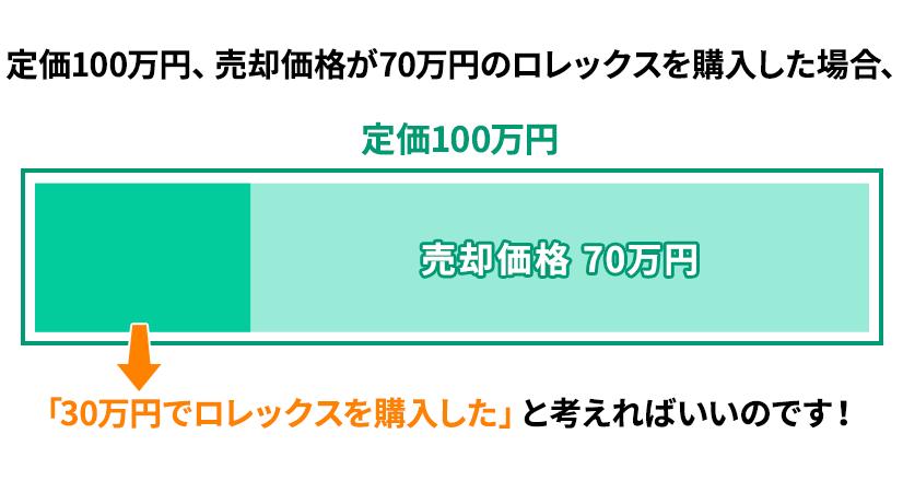 定価100万円、売却価格が70万円のロレックスを購入した場合、「30万円でロレックスを購入した」と考えればいいのです!